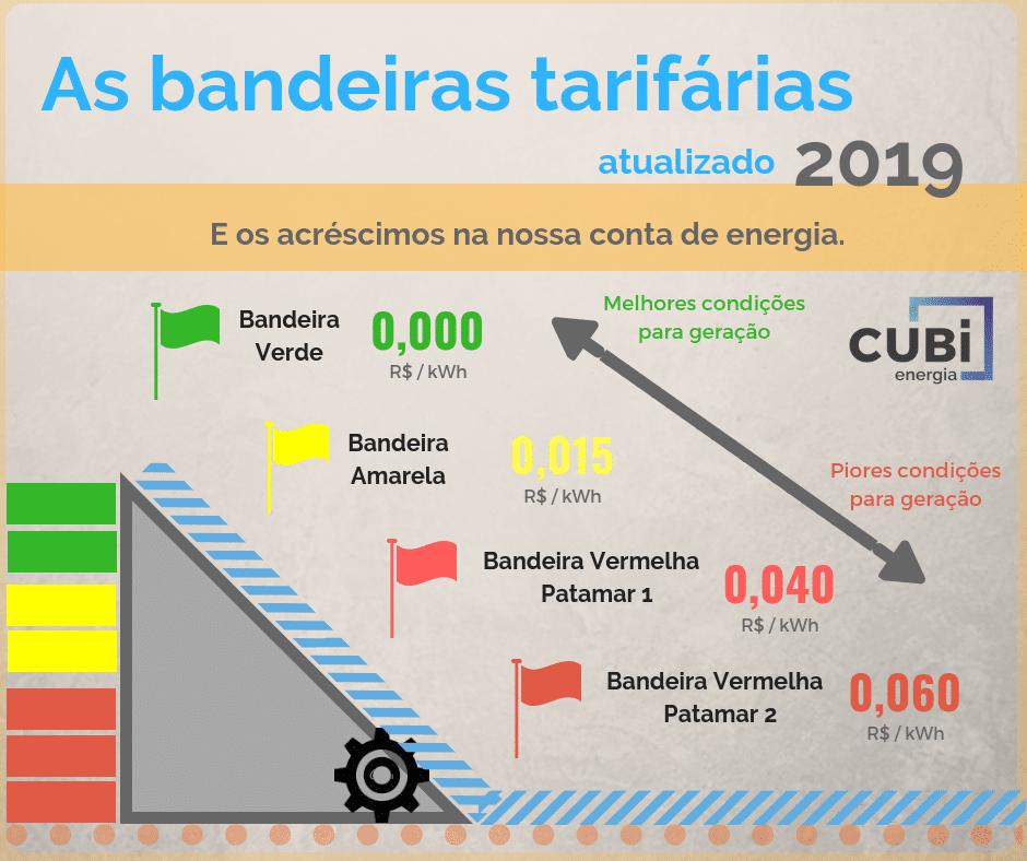bandeiras tarifárias 2019